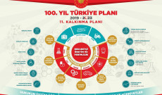 Onbirinci Kalkınma Planı-2019/2023